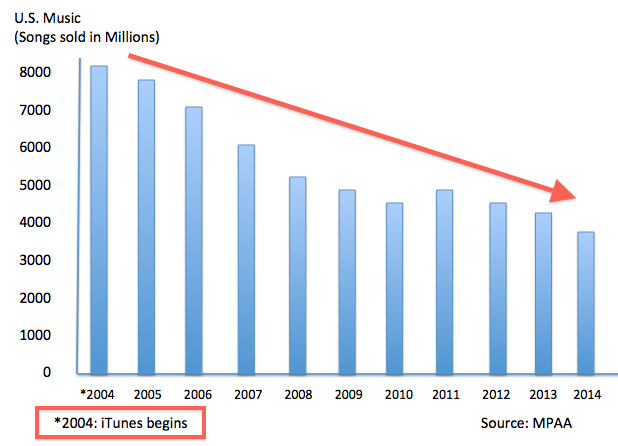Chart showing a annual decline in US music sales