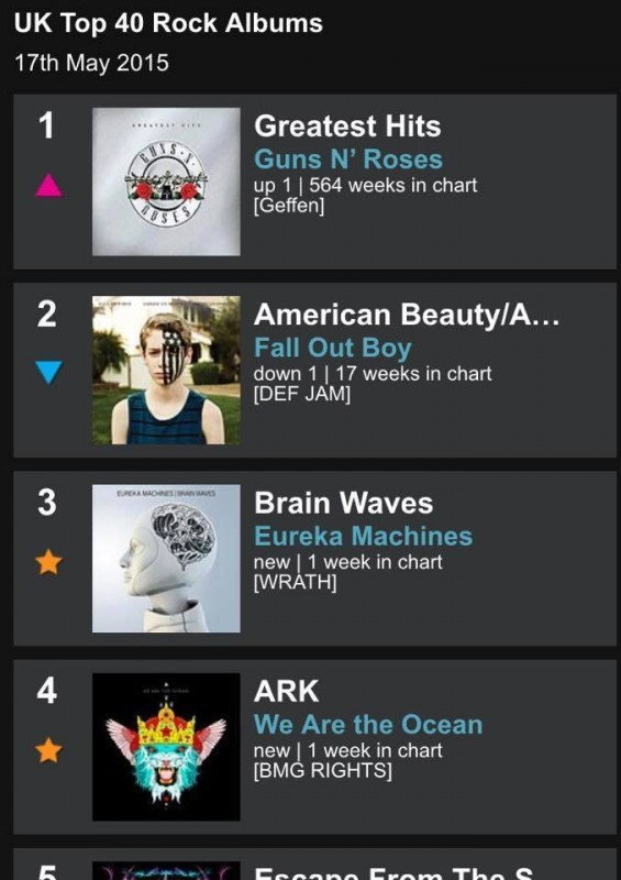 This week's Top Uk albums chart. What?! Eureka Machines at #3? Wow!